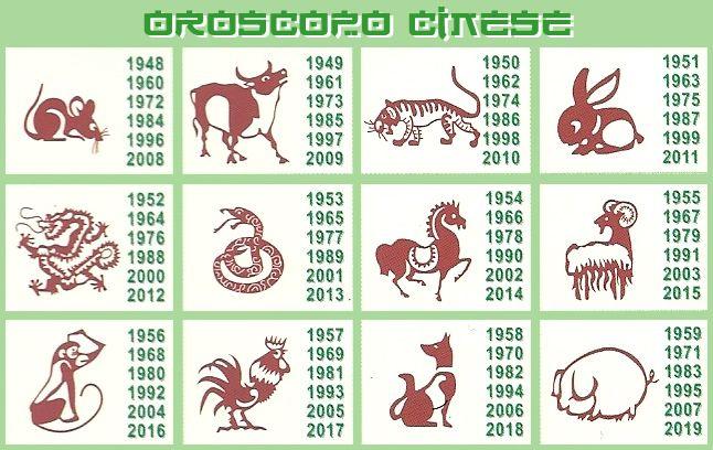 Calendario Cinese 1994.Oroscopo Cinese Tutto Cio Che C E Da Sapere Sui Segni