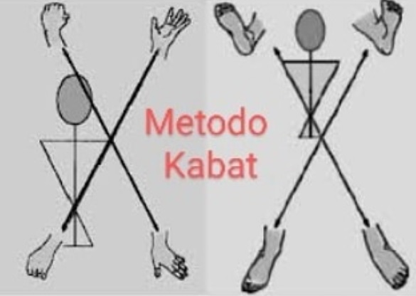 Metodo Kabat cos'è
